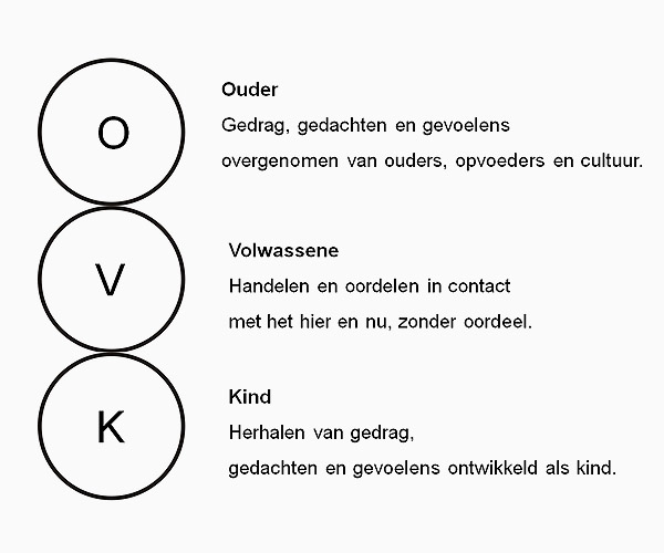 De drie egoposities.structureel model