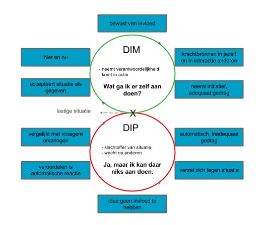 Cirkel van 8 DIM of DIP