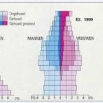 Vergrijzing / ontgroening arbeidsmarkt